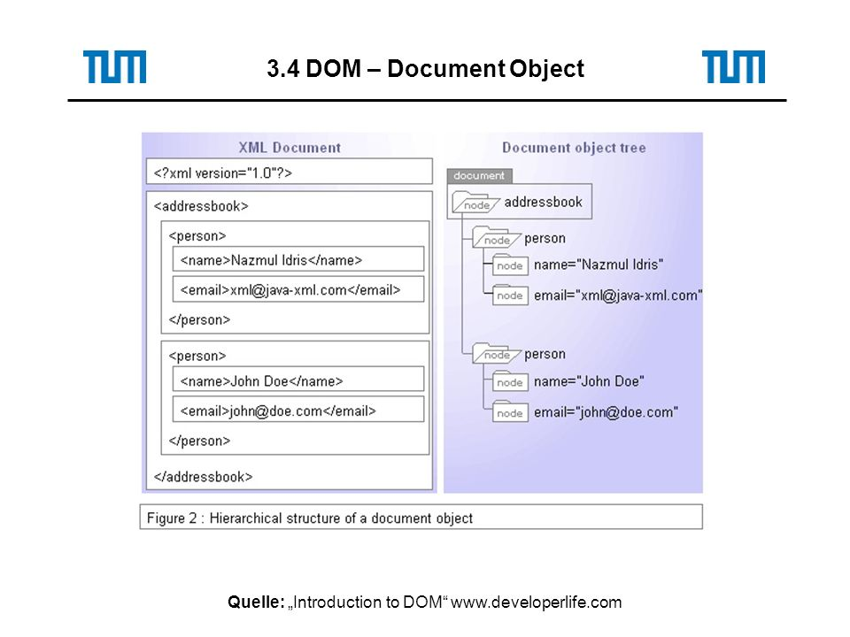 Quelle: Introduction to DOM www.developerlife.com 3.4 DOM – Document Object