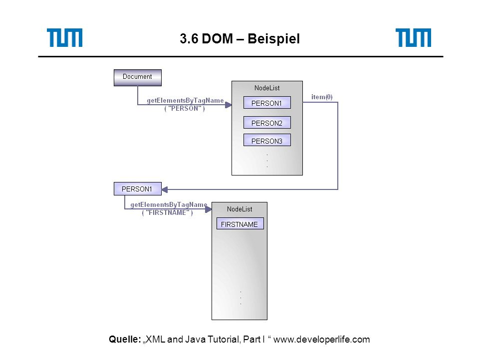Quelle: XML and Java Tutorial, Part I www.developerlife.com 3.6 DOM – Beispiel
