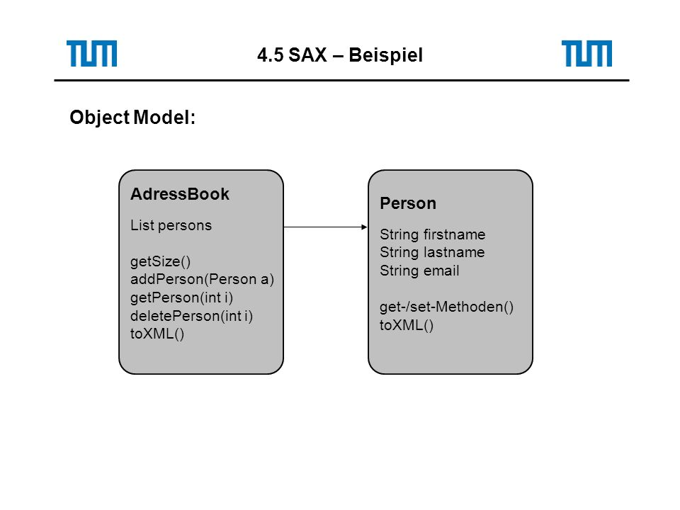 Object Model: AdressBook List persons getSize() addPerson(Person a) getPerson(int i) deletePerson(int i) toXML() Person String firstname String lastname String email get-/set-Methoden() toXML()