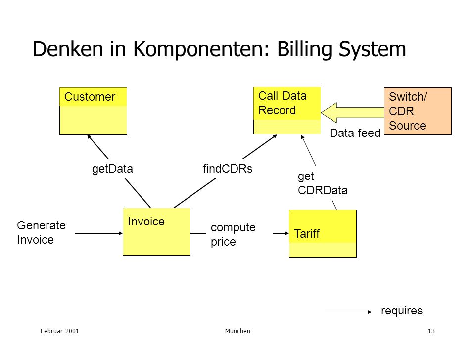 Februar 2001München13 Denken in Komponenten: Billing System Customer Switch/ CDR Source Tariff Call Data Record Invoice getDatafindCDRs Data feed requires Generate Invoice compute price get CDRData