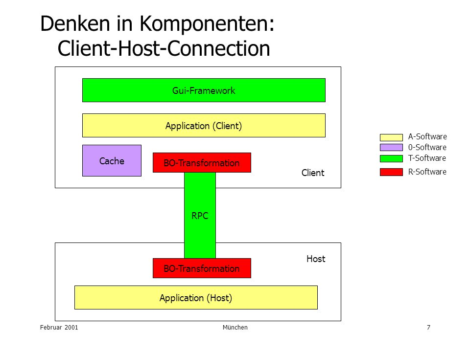 Februar 2001München7 RPC BO-Transformation Cache Gui-Framework Host Client Application (Client) Application (Host) T-Software 0-Software R-Software Denken in Komponenten: Client-Host-Connection A-Software