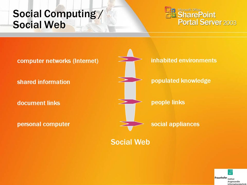 Social Computing / Social Web Social Web people links social appliances populated knowledge inhabited environments computer networks (Internet) shared information document links personal computer