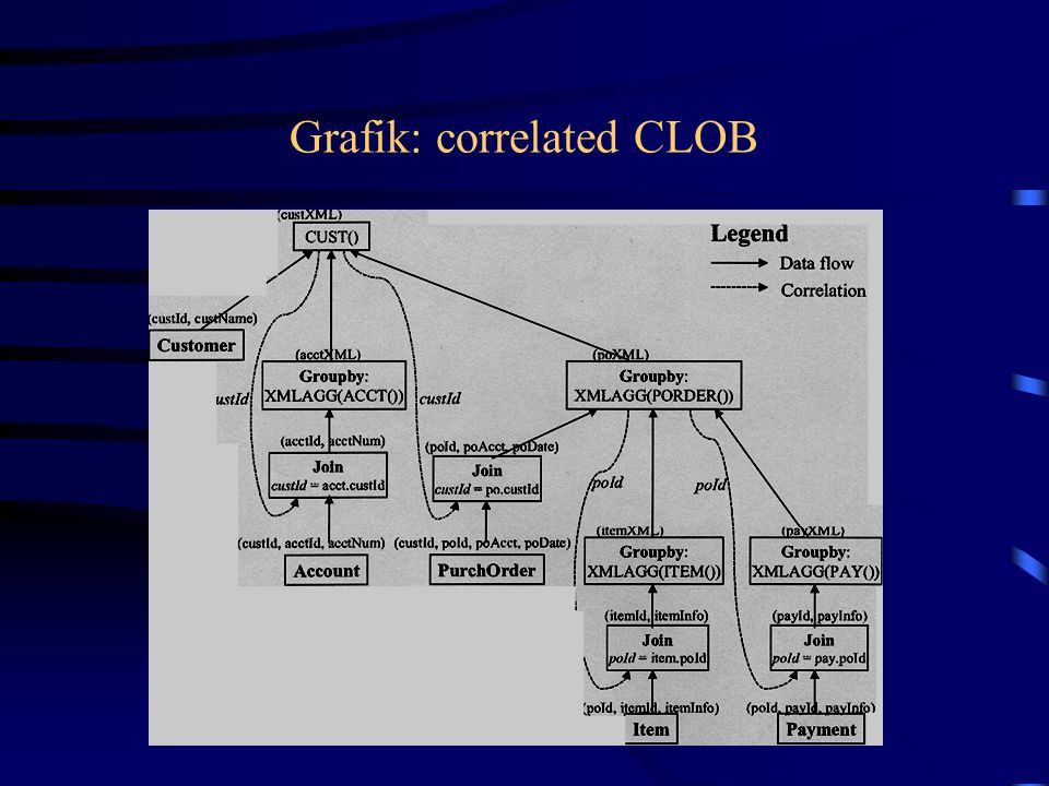 Grafik: correlated CLOB