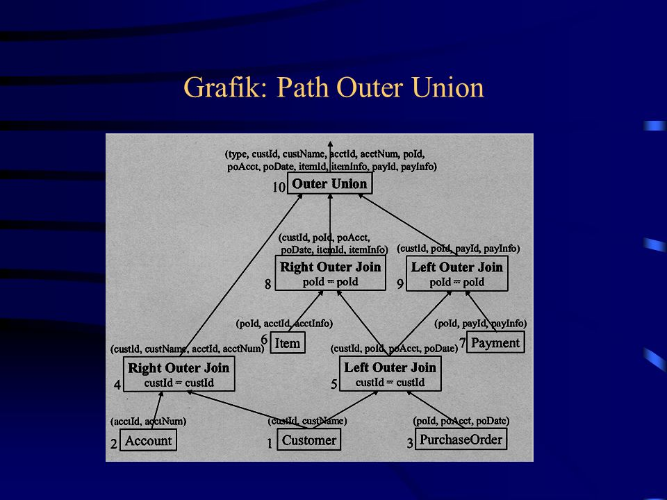 Grafik: Path Outer Union