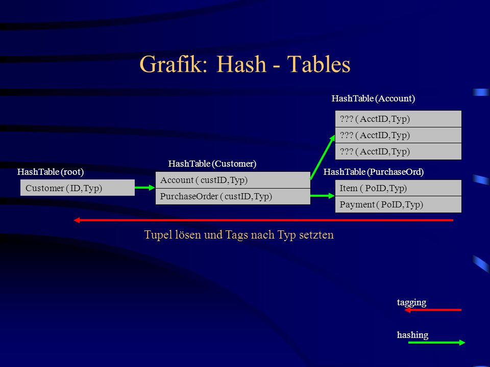 Grafik: Hash - Tables Customer ( ID,Typ) PurchaseOrder ( custID,Typ) Account ( custID,Typ) Item ( PoID,Typ) Payment ( PoID,Typ) HashTable (Customer) HashTable (PurchaseOrd)HashTable (root) .