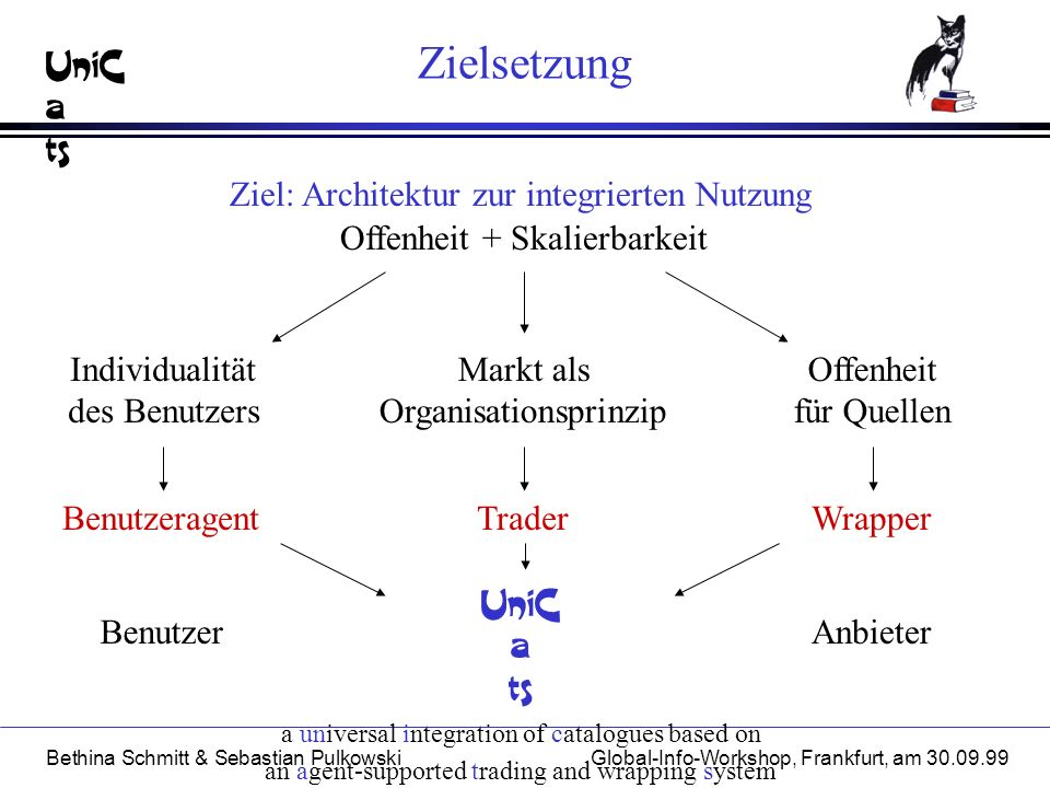 UniC a ts Bethina Schmitt & Sebastian PulkowskiGlobal-Info-Workshop, Frankfurt, am Zielsetzung Anbieter Benutzeragent Bibliotheken Ziel: Architektur zur integrierten Nutzung Offenheit + Skalierbarkeit Individualität des Benutzers Markt als Organisationsprinzip Offenheit für Quellen Benutzer TraderWrapper UniC a ts a universal integration of catalogues based on an agent-supported trading and wrapping system