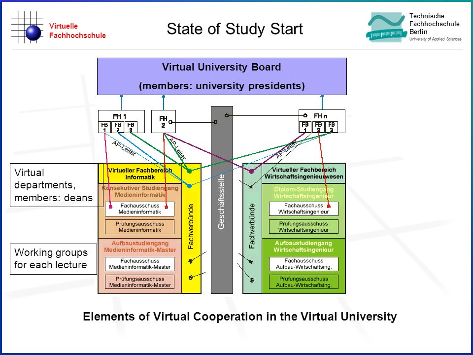 Virtuelle Fachhochschule Technische Fachhochschule Berlin University of Applied Sciences Elements of Virtual Cooperation in the Virtual University Virtual University Board (members: university presidents) Virtual departments, members: deans State of Study Start Working groups for each lecture