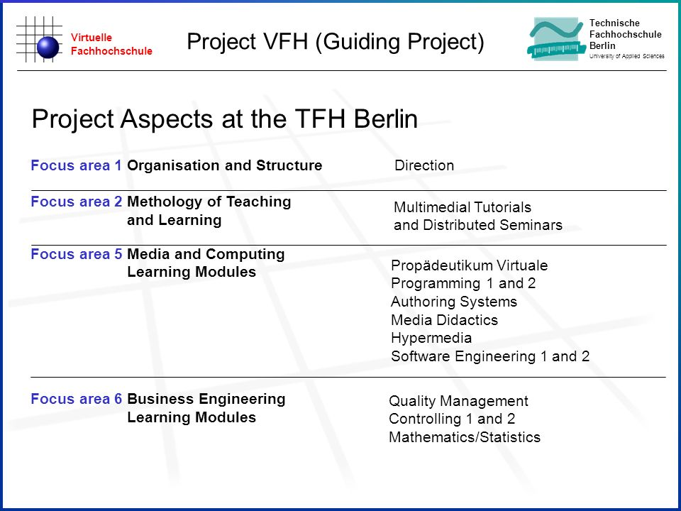 Virtuelle Fachhochschule Technische Fachhochschule Berlin University of Applied Sciences Project VFH (Guiding Project) Focus area 1 Organisation and Structure Focus area 2 Methology of Teaching and Learning Focus area 5 Media and Computing Learning Modules Focus area 6 Business Engineering Learning Modules Project Aspects at the TFH Berlin Propädeutikum Virtuale Programming 1 and 2 Authoring Systems Media Didactics Hypermedia Software Engineering 1 and 2 Quality Management Controlling 1 and 2 Mathematics/Statistics Direction Multimedial Tutorials and Distributed Seminars