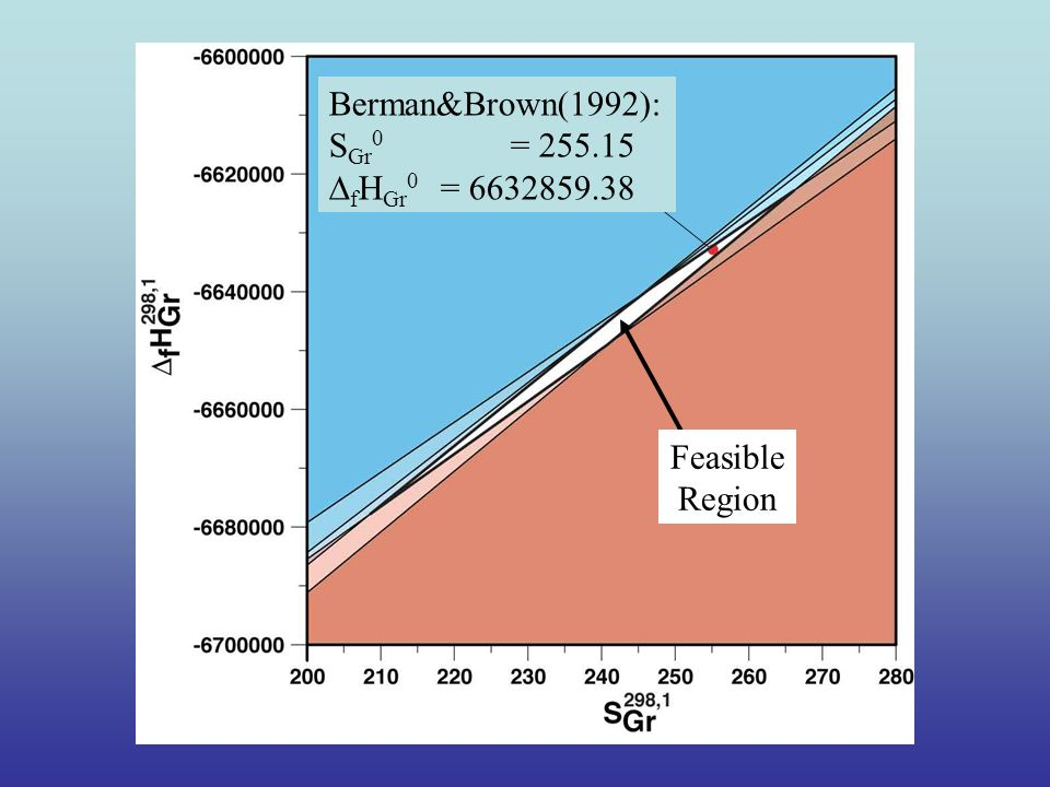 Feasible Region Berman&Brown(1992): S Gr 0 = 255.15 f H Gr 0 = 6632859.38