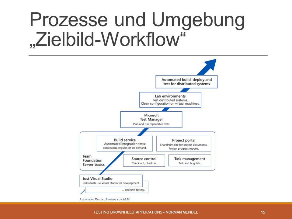 Prozesse und Umgebung Zielbild-Workflow TESTING BROWNFIELD APPLICATIONS - NORMAN MENDEL 13
