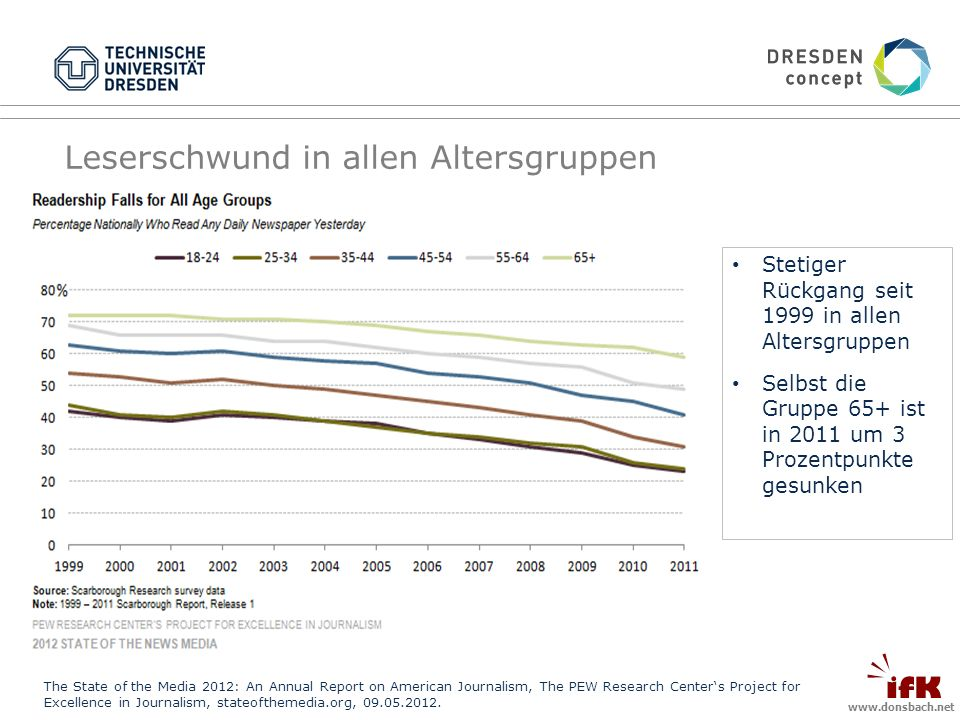 Leserschwund in allen Altersgruppen The State of the Media 2012: An Annual Report on American Journalism, The PEW Research Centers Project for Excellence in Journalism, stateofthemedia.org,