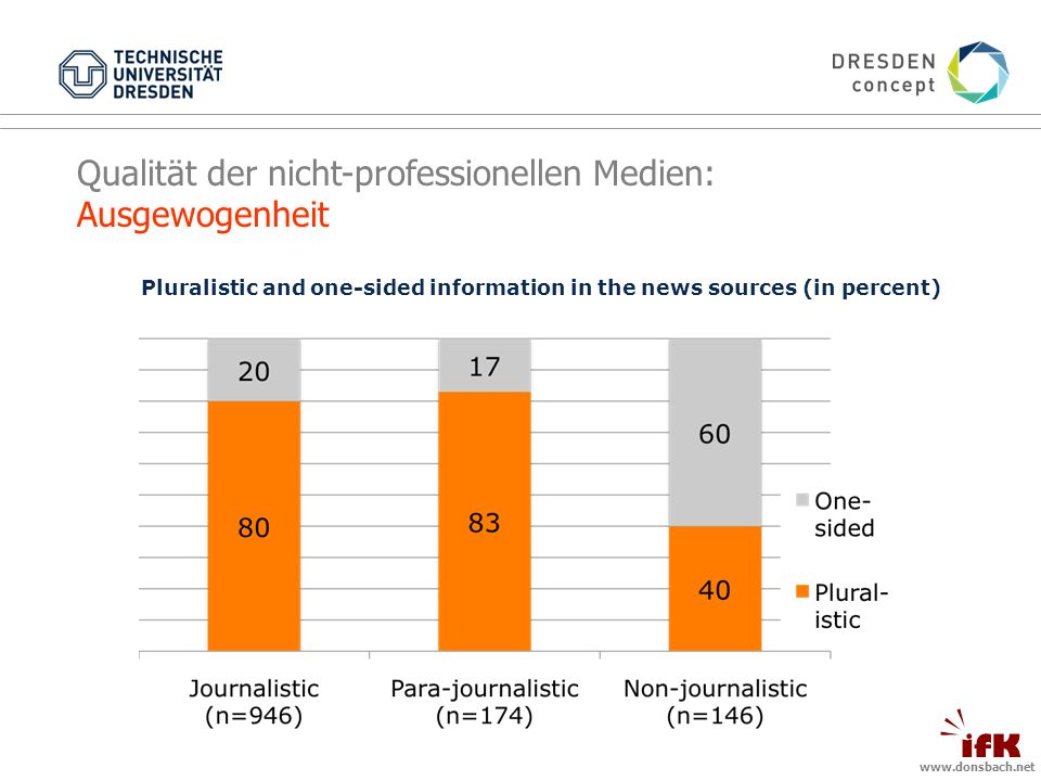 Pluralistic and one-sided information in the news sources (in percent) Qualität der nicht-professionellen Medien: Ausgewogenheit