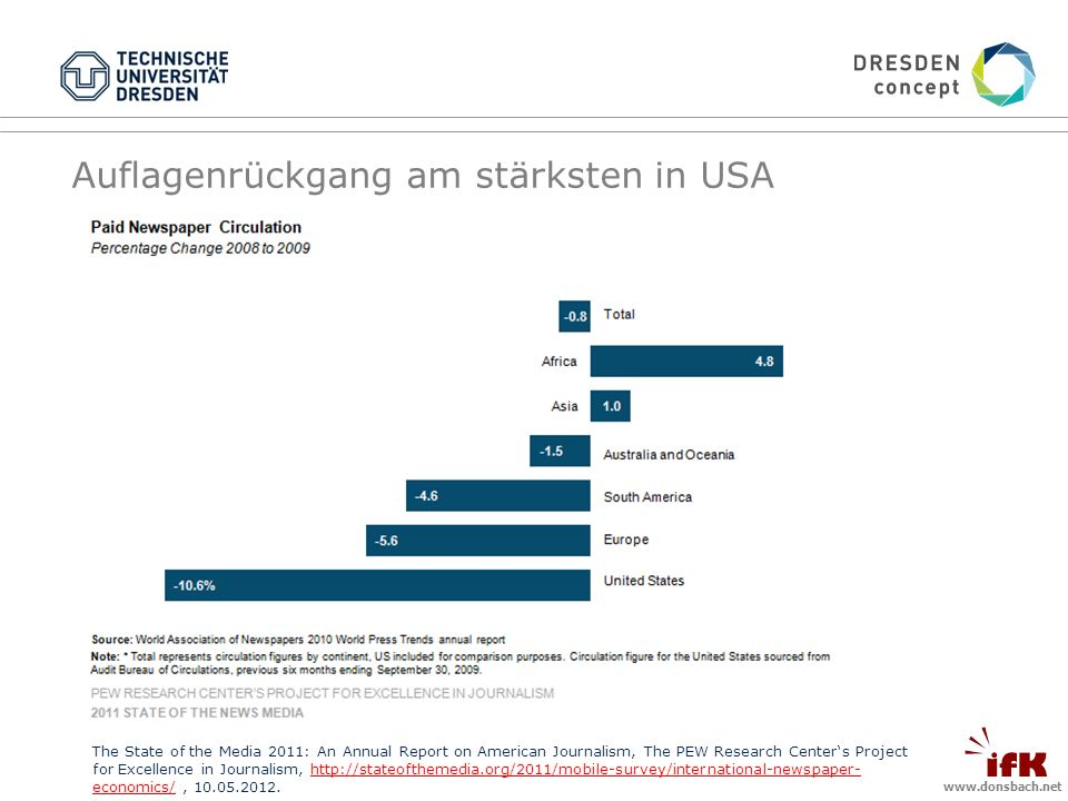 Auflagenrückgang am stärksten in USA The State of the Media 2011: An Annual Report on American Journalism, The PEW Research Centers Project for Excellence in Journalism,   economics/, economics/