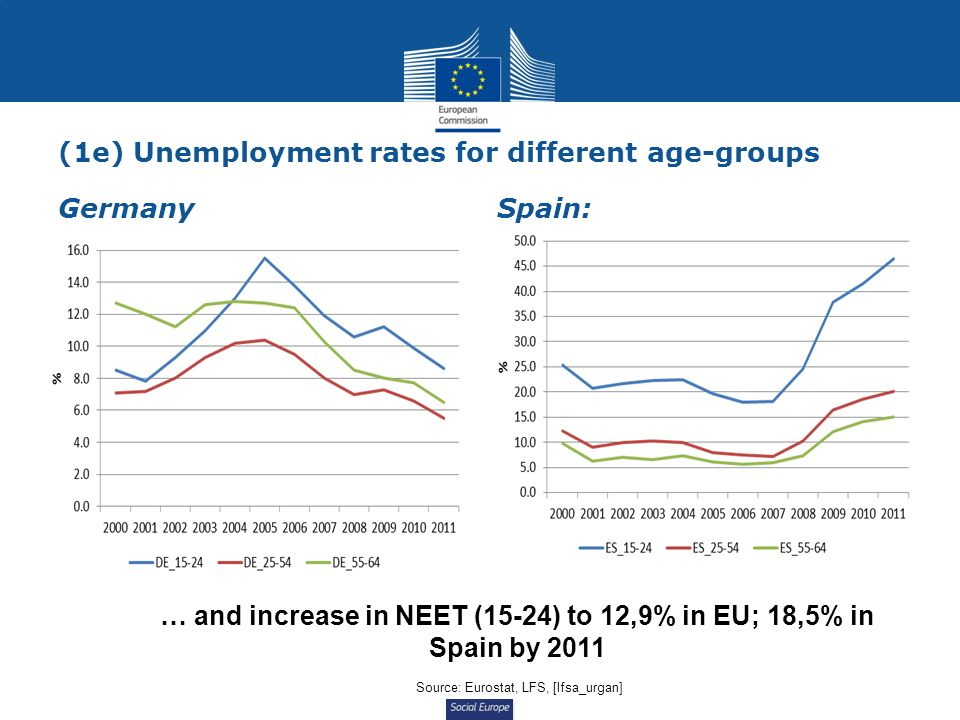 Social Europe (1e) Unemployment rates for different age-groups Germany Spain: … and increase in NEET (15-24) to 12,9% in EU; 18,5% in Spain by 2011 Source: Eurostat, LFS, [lfsa_urgan]