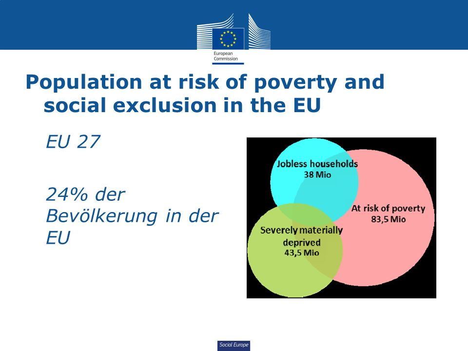 Social Europe Population at risk of poverty and social exclusion in the EU EU 27 24% der Bevölkerung in der EU