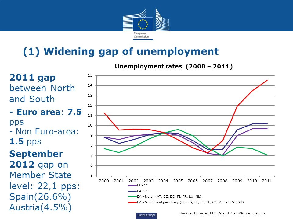 Social Europe (1) Widening gap of unemployment 2011 gap between North and South - Euro area: 7.5 pps - Non Euro-area: 1.5 pps September 2012 gap on Member State level: 22,1 pps: Spain(26.6%) Austria(4.5%) Unemployment rates (2000 – 2011) Source: Eurostat, EU LFS and DG EMPL calculations.
