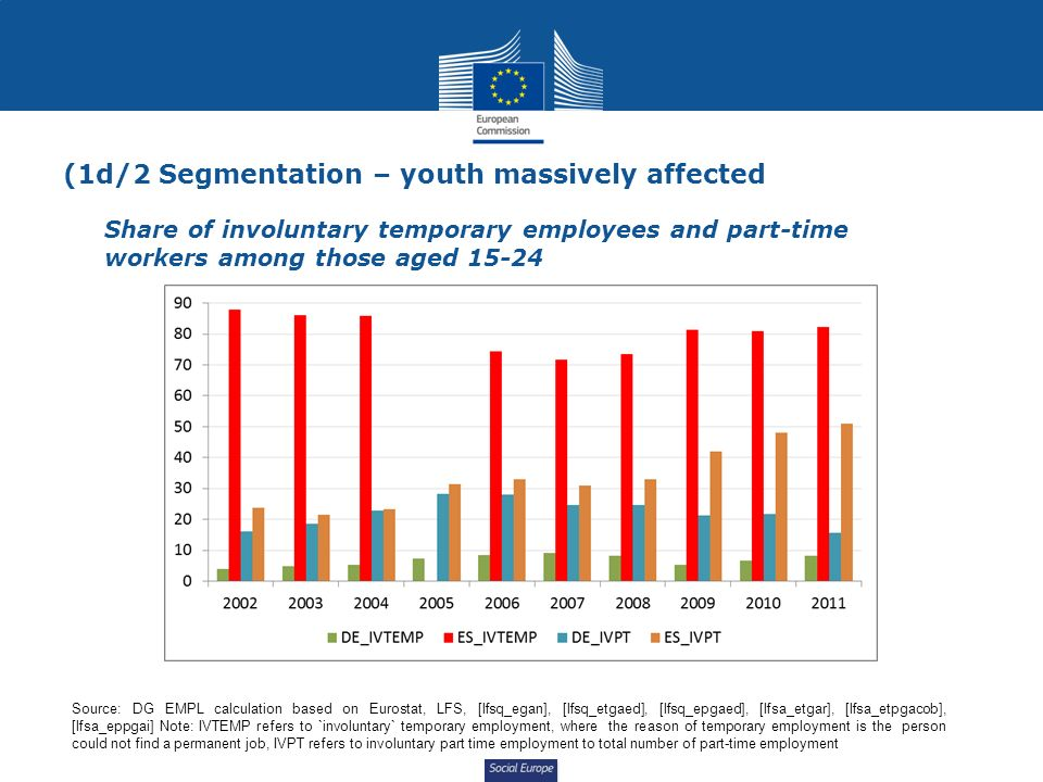Social Europe (1d/2 Segmentation – youth massively affected Share of involuntary temporary employees and part-time workers among those aged Source: DG EMPL calculation based on Eurostat, LFS, [lfsq_egan], [lfsq_etgaed], [lfsq_epgaed], [lfsa_etgar], [lfsa_etpgacob], [lfsa_eppgai] Note: IVTEMP refers to `involuntary` temporary employment, where the reason of temporary employment is the person could not find a permanent job, IVPT refers to involuntary part time employment to total number of part-time employment