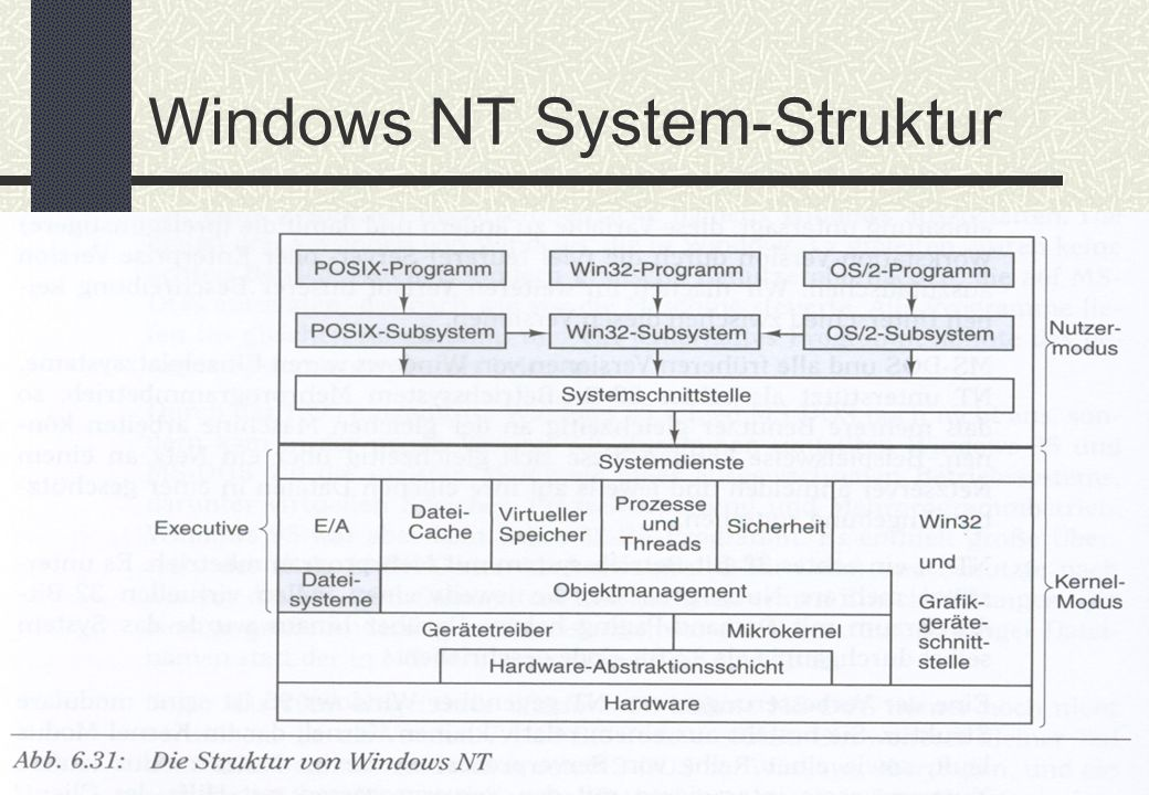 BIT – Schaßan – WS 02/03 Windows NT System-Struktur