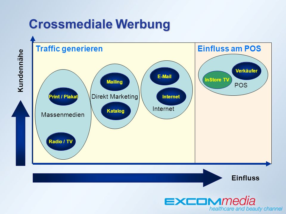 Einfluss Massenmedien Radio / TV Print / Plakat Direkt Marketing Katalog Mailing Kundennähe  Internet InStore TV Verkäufer POS Traffic generierenEinfluss am POS Crossmediale Werbung