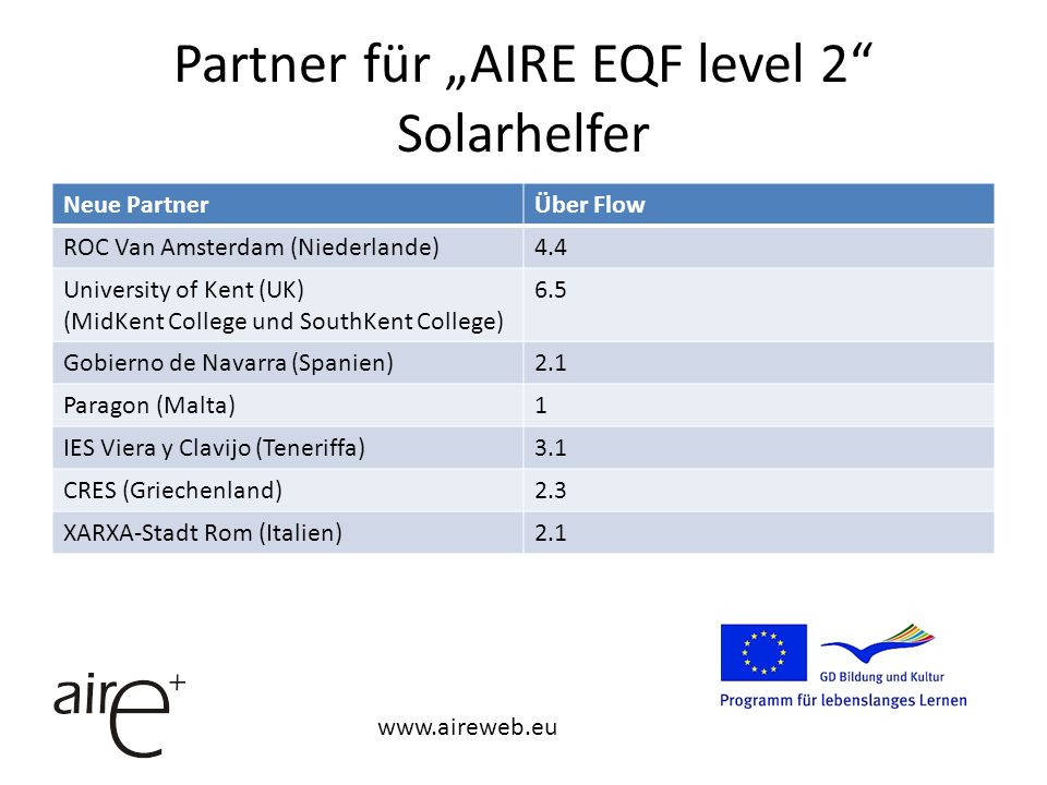 Partner für AIRE EQF level 2 Solarhelfer Neue PartnerÜber Flow ROC Van Amsterdam (Niederlande)4.4 University of Kent (UK) (MidKent College und SouthKent College) 6.5 Gobierno de Navarra (Spanien)2.1 Paragon (Malta)1 IES Viera y Clavijo (Teneriffa)3.1 CRES (Griechenland)2.3 XARXA-Stadt Rom (Italien)2.1