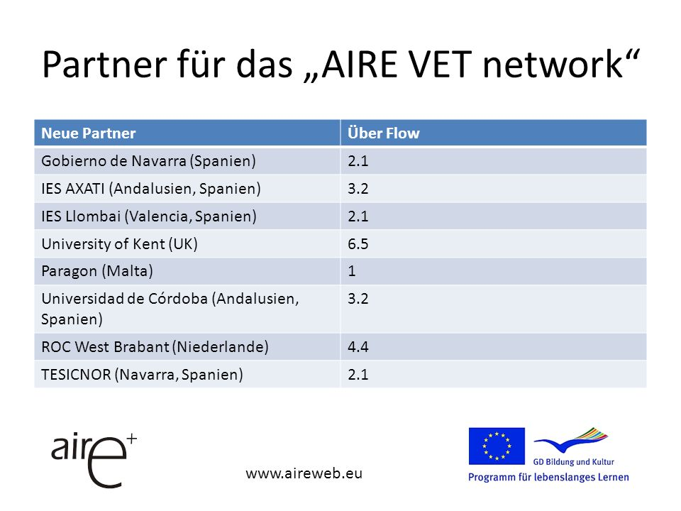 Partner für das AIRE VET network Neue PartnerÜber Flow Gobierno de Navarra (Spanien)2.1 IES AXATI (Andalusien, Spanien)3.2 IES Llombai (Valencia, Spanien)2.1 University of Kent (UK)6.5 Paragon (Malta)1 Universidad de Córdoba (Andalusien, Spanien) 3.2 ROC West Brabant (Niederlande)4.4 TESICNOR (Navarra, Spanien)2.1