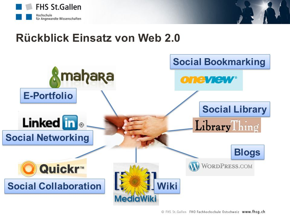 Rückblick Einsatz von Web 2.0 Social Bookmarking Social Library Blogs Wiki Social Collaboration Social Networking E-Portfolio