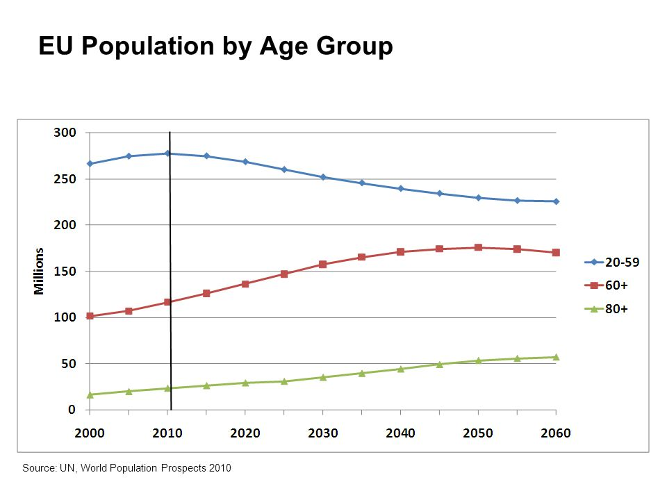 EU Population by Age Group Source: UN, World Population Prospects 2010