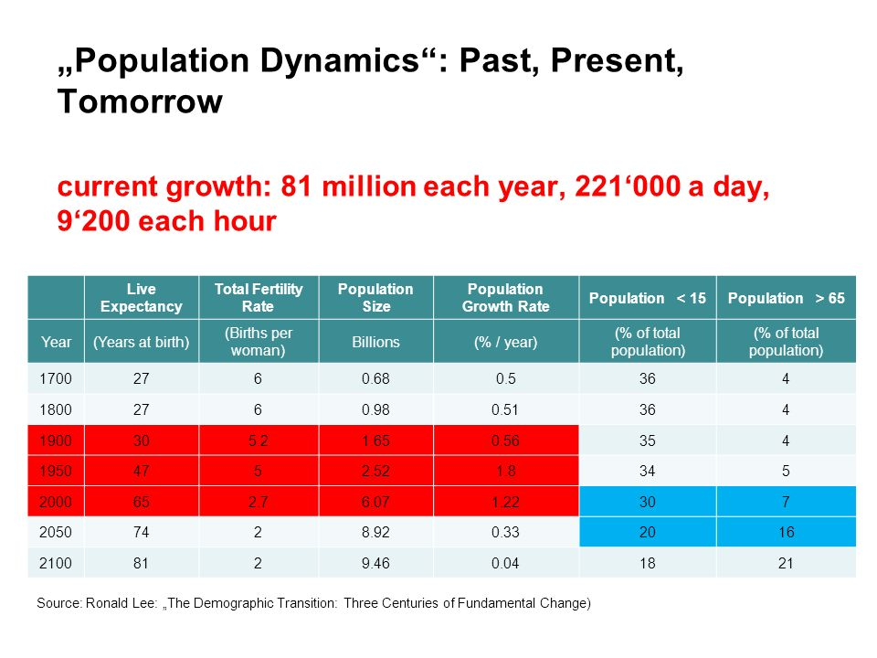 Population Dynamics: Past, Present, Tomorrow Pion 1700 – 2100 current growth: 81 million each year, a day, 9200 each hour (137 million births million deaths = natural increase of 81 million human beings) Live Expectancy Total Fertility Rate Population Size Population Growth Rate Population < 15Population > 65 Year(Years at birth) (Births per woman) Billions(% / year) (% of total population) Source: Ronald Lee: The Demographic Transition: Three Centuries of Fundamental Change)