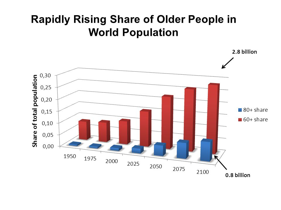 Rapidly Rising Share of Older People in World Population