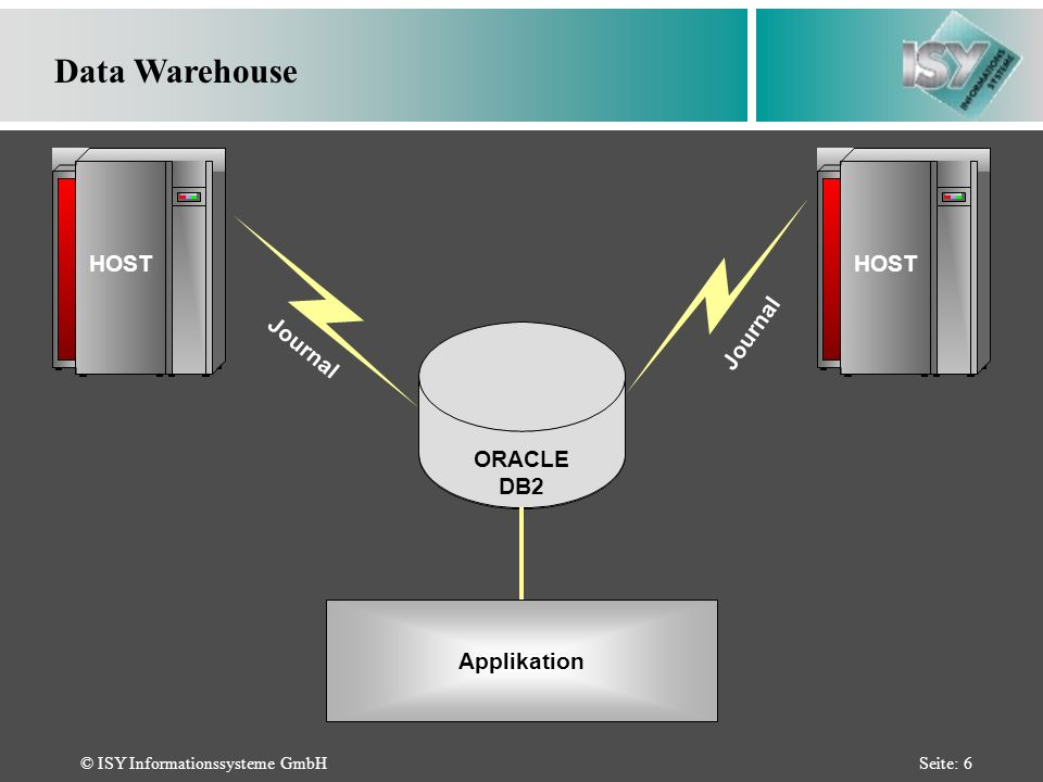 © ISY Informationssysteme GmbHSeite: 6 HOST ORACLE DB2 Data Warehouse Journal Applikation