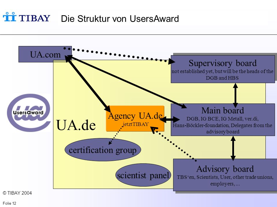 © TIBAY 2004 Folie 12 Die Struktur von UsersAward UA.com UA.de Supervisory board not established yet, but will be the heads of the DGB and HBS Supervisory board not established yet, but will be the heads of the DGB and HBS Main board DGB, IG BCE, IG Metall, ver.di, Hans-Böckler-foundation, Delegates from the advisory board Advisory board TBSen, Scientists, User, other trade unions, employers,...
