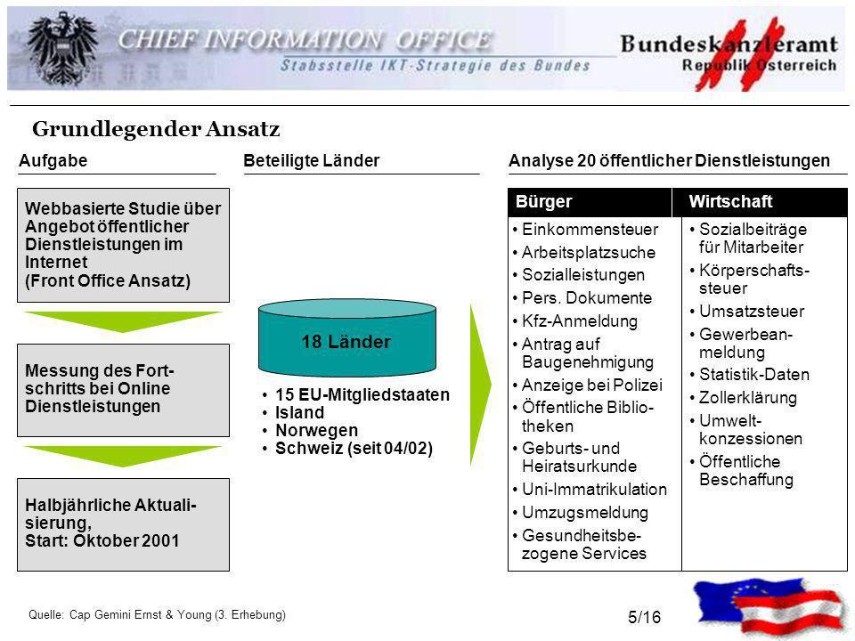 1/16 Benchmarking e-Government Siegfried Putz StbSt IKT Strategie ...