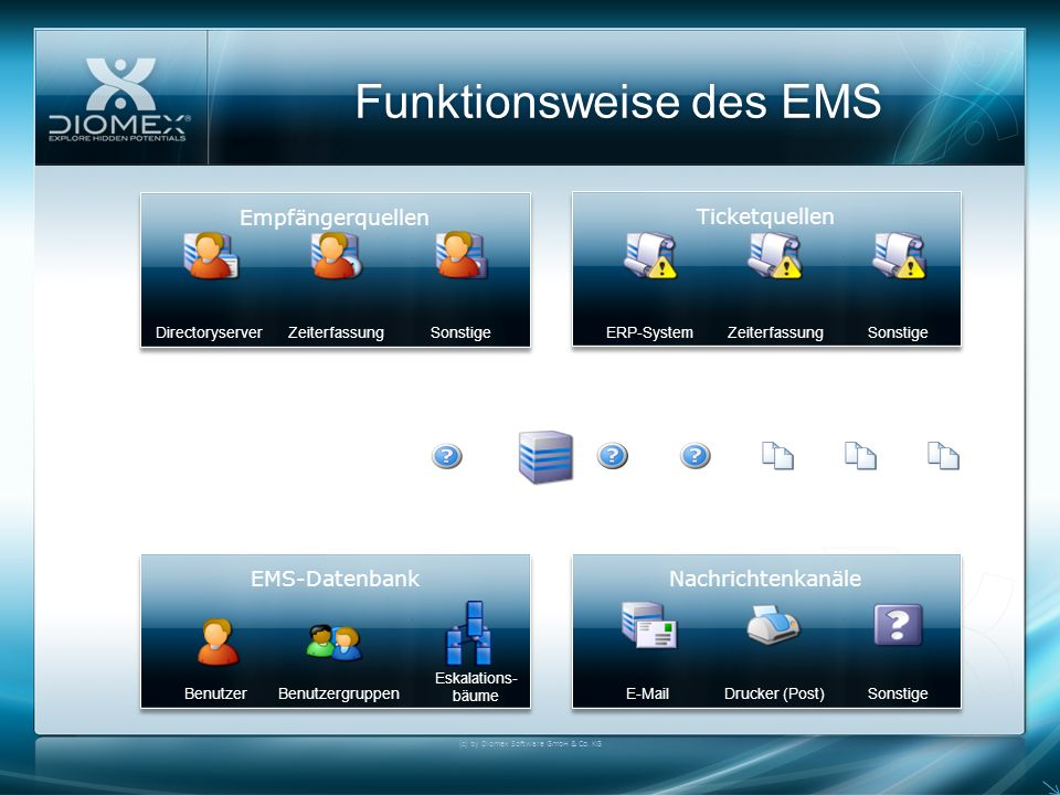 Funktionsweise des EMS (c) by Diomex Software GmbH & Co.
