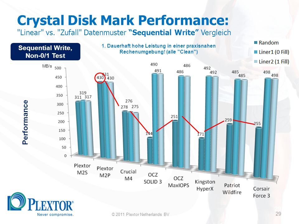 29 Crystal Disk Mark Performance: Linear vs.
