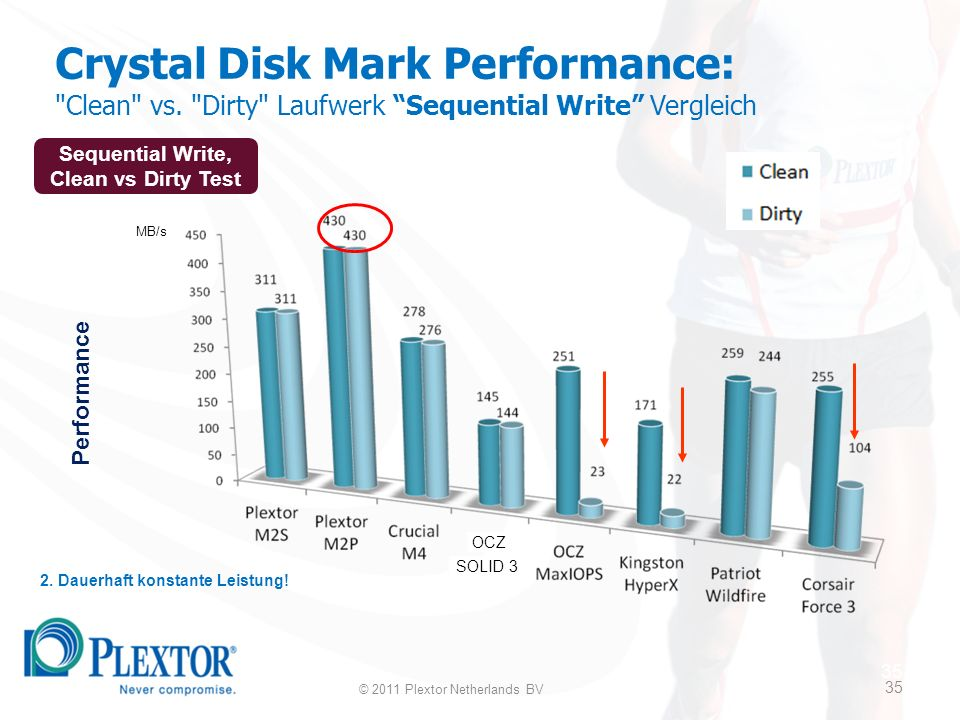 35 Crystal Disk Mark Performance: Clean vs. Dirty Laufwerk Sequential Write Vergleich 2.