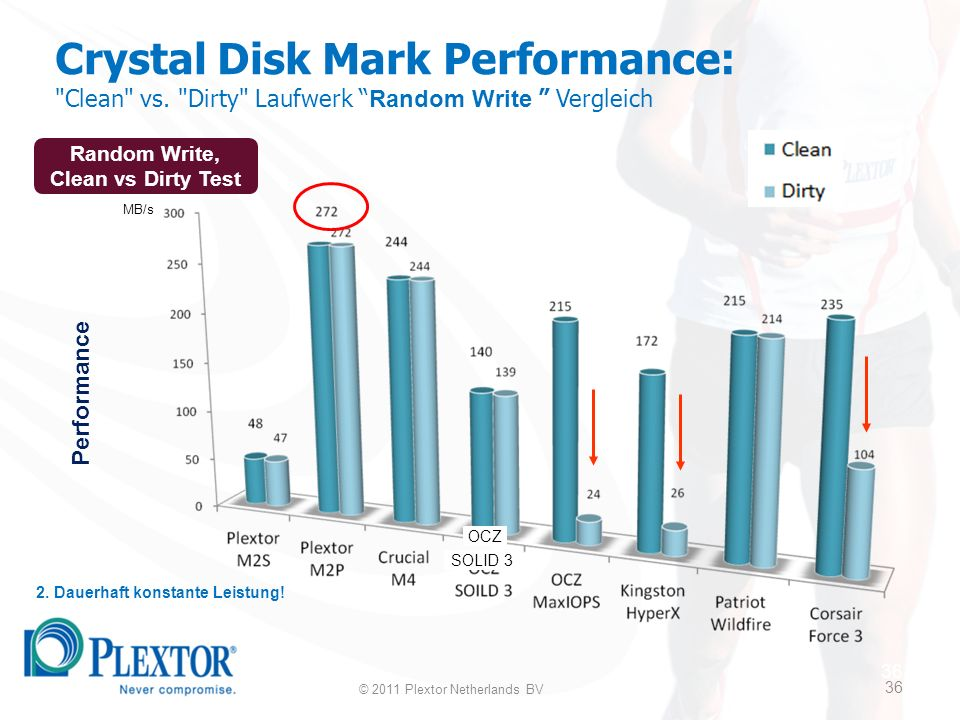36 Crystal Disk Mark Performance: Clean vs. Dirty Laufwerk Random Write Vergleich 2.