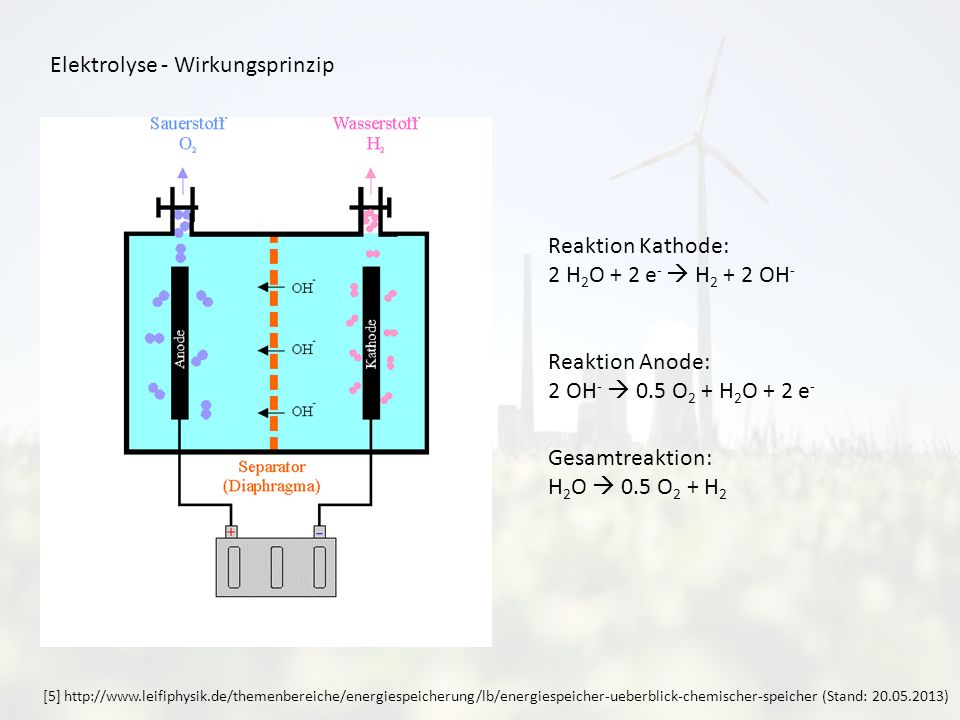 Elektrolyse - Wirkungsprinzip Reaktion Kathode: 2 H 2 O + 2 e - H OH - Reaktion Anode: 2 OH O 2 + H 2 O + 2 e - Gesamtreaktion: H 2 O 0.5 O 2 + H 2 [5]   (Stand: )