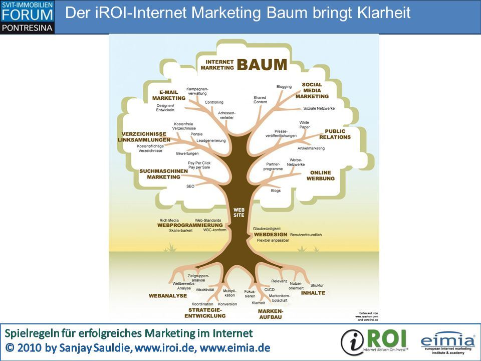 Der iROI-Internet Marketing Baum bringt Klarheit