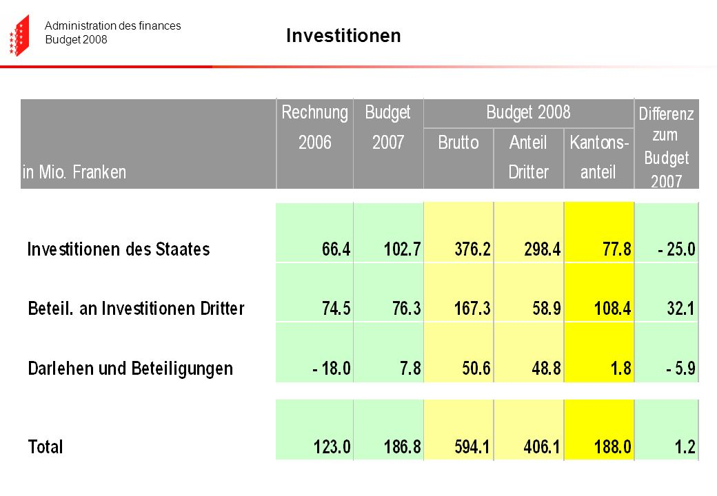 Administration des finances Budget 2008 Investitionen