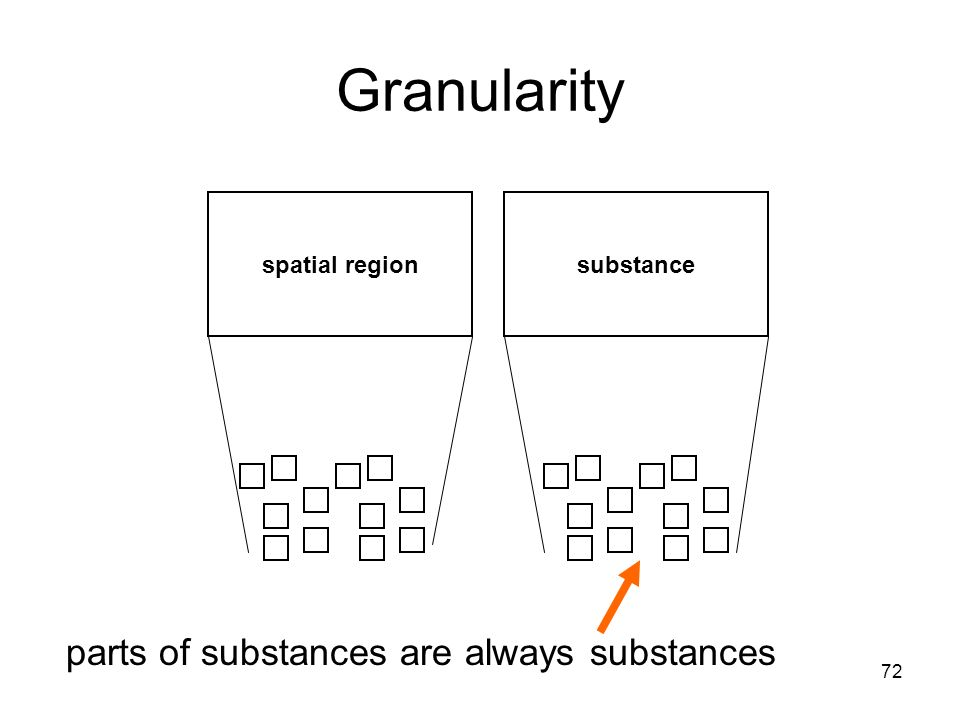 72 Granularity spatial regionsubstance parts of substances are always substances