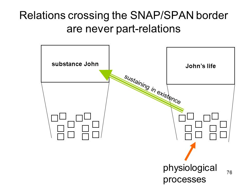 76 Relations crossing the SNAP/SPAN border are never part-relations Johns life substance John physiological processes sustaining in existence