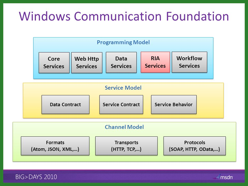 Windows Communication Foundation Programming Model Service Model Data Contract Channel Model RIA Services RIA Services Core Services Service Contract Service Behavior Workflow Services Workflow Services Formats (Atom, JSON, XML,…) Formats (Atom, JSON, XML,…) Transports (HTTP, TCP,…) Transports (HTTP, TCP,…) Protocols (SOAP, HTTP, OData,…) Protocols (SOAP, HTTP, OData,…) Web Http Services Data Services