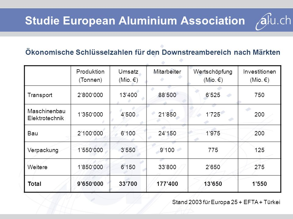 Studie European Aluminium Association Produktion (Tonnen) Umsatz (Mio.