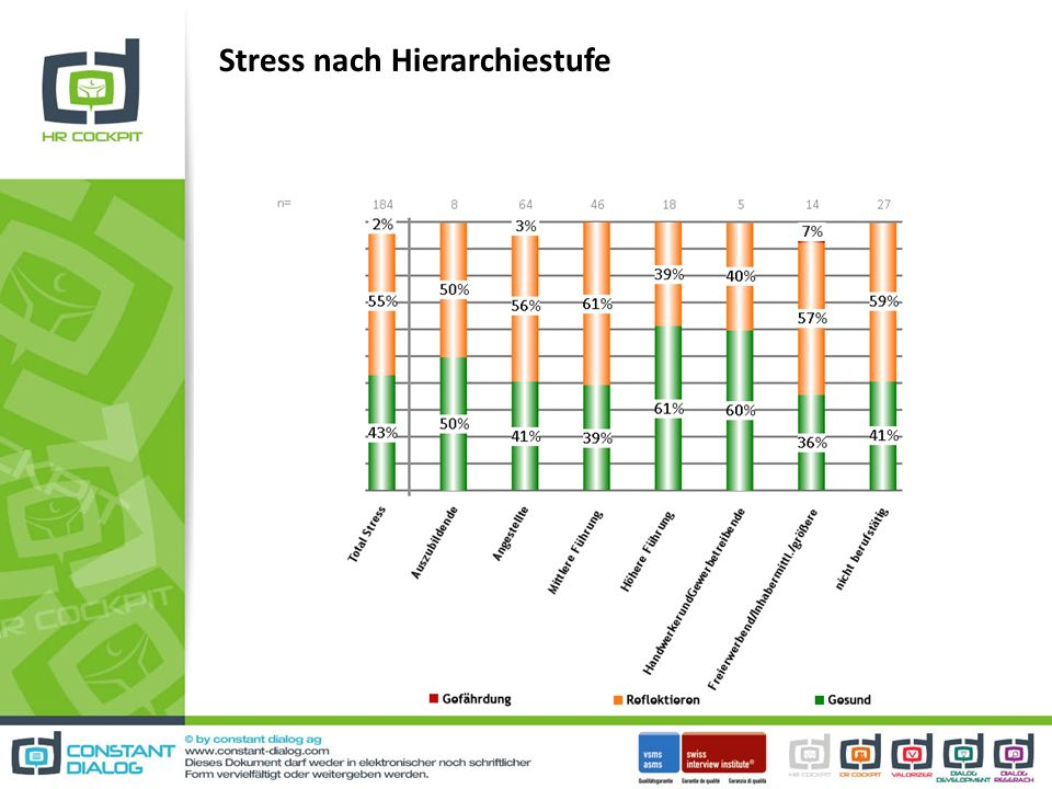 Stress nach Hierarchiestufe