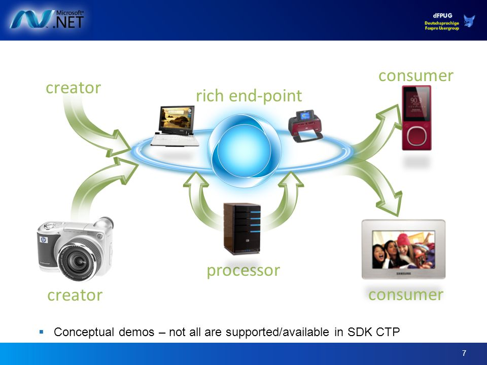 7 Conceptual demos – not all are supported/available in SDK CTP creator consumer processor consumer rich end-point