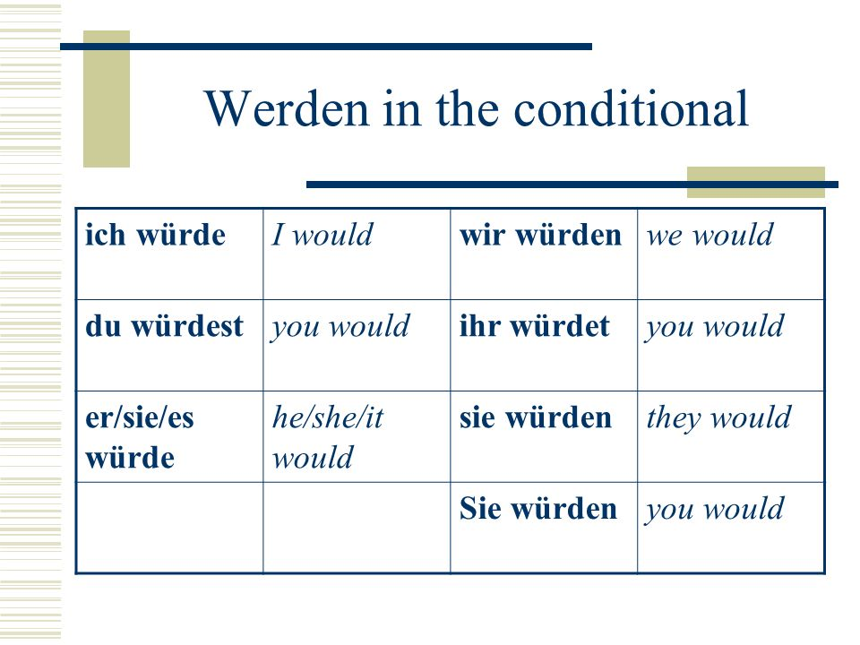 Werden in the conditional ich würdeI wouldwir würdenwe would du würdestyou wouldihr würdetyou would er/sie/es würde he/she/it would sie würdenthey would Sie würdenyou would