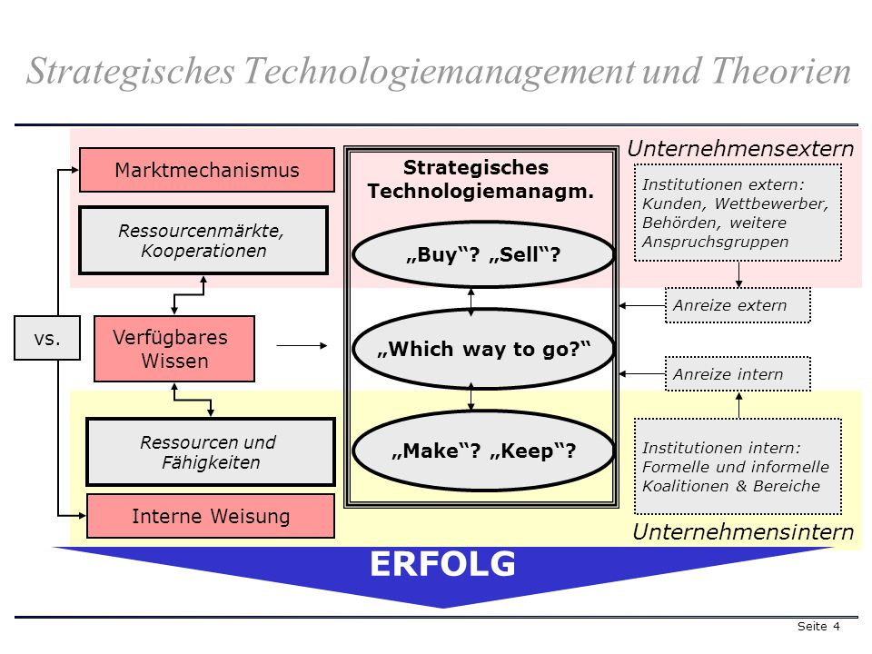 Seite 4 Unternehmensextern Unternehmensintern Strategisches Technologiemanagement und Theorien Ressourcenmärkte, Kooperationen Which way to go.