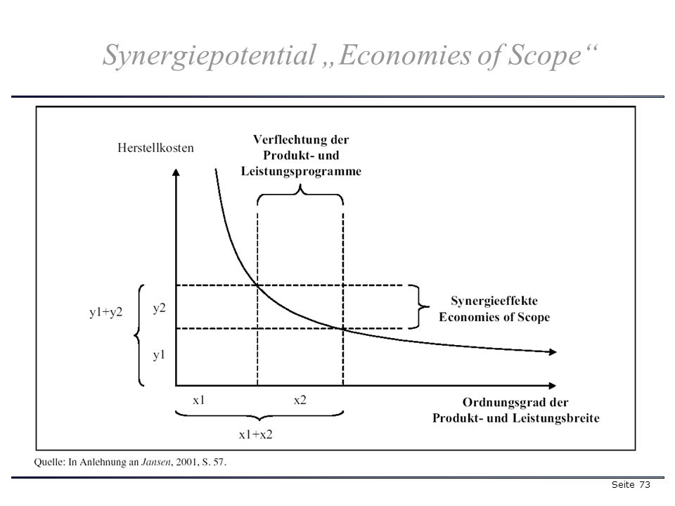 Seite 73 Synergiepotential Economies of Scope