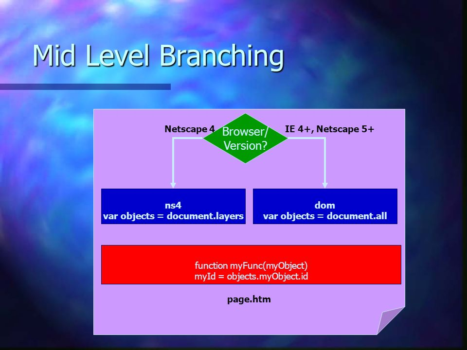 Mid Level Branching page.htm Browser/ Version.