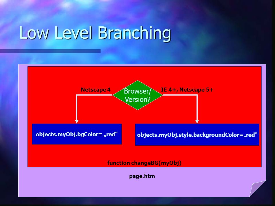 Low Level Branching page.htm function changeBG(myObj) Browser/ Version.